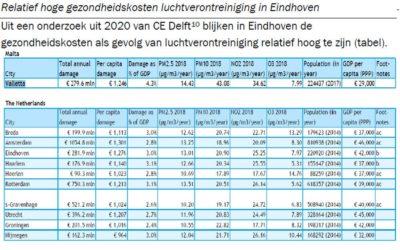 Luchtkwaliteit in Eindhoven